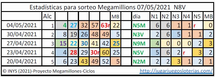 Megamillions Megamillones probabilidades ciclos 7 mayo 2021